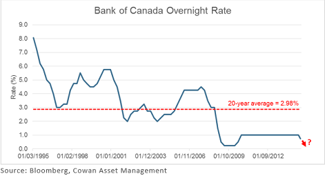 boc_overnight_rate